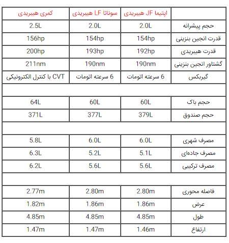 کیا اپتیما هیبریدی خودروی تازه وارد به ایران + قیمت