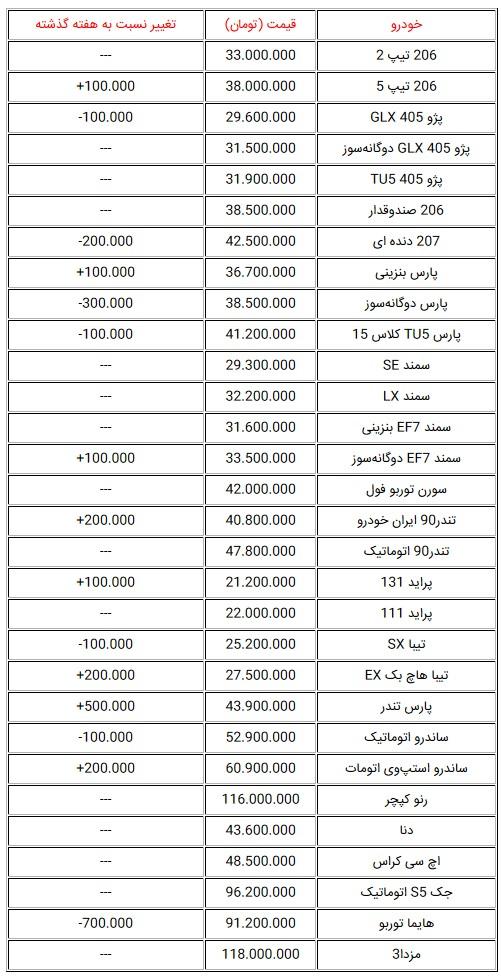 قیمت  صفر پرفروشترین خودروهای تولید داخل + جدول