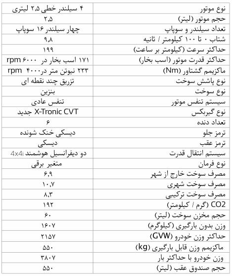 معرفی و مشخصات کامل رنو کولیوس 2018 در ایران