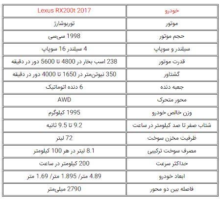 اعلام زمان ورود و قیمت لکسوس RX200t مدل 2017 به ایران