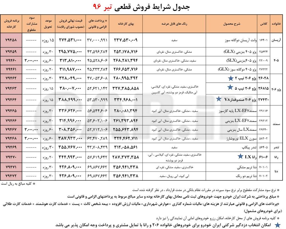 جدول شرایط فروش فوری محصولات ایران خودرو - تیر 96