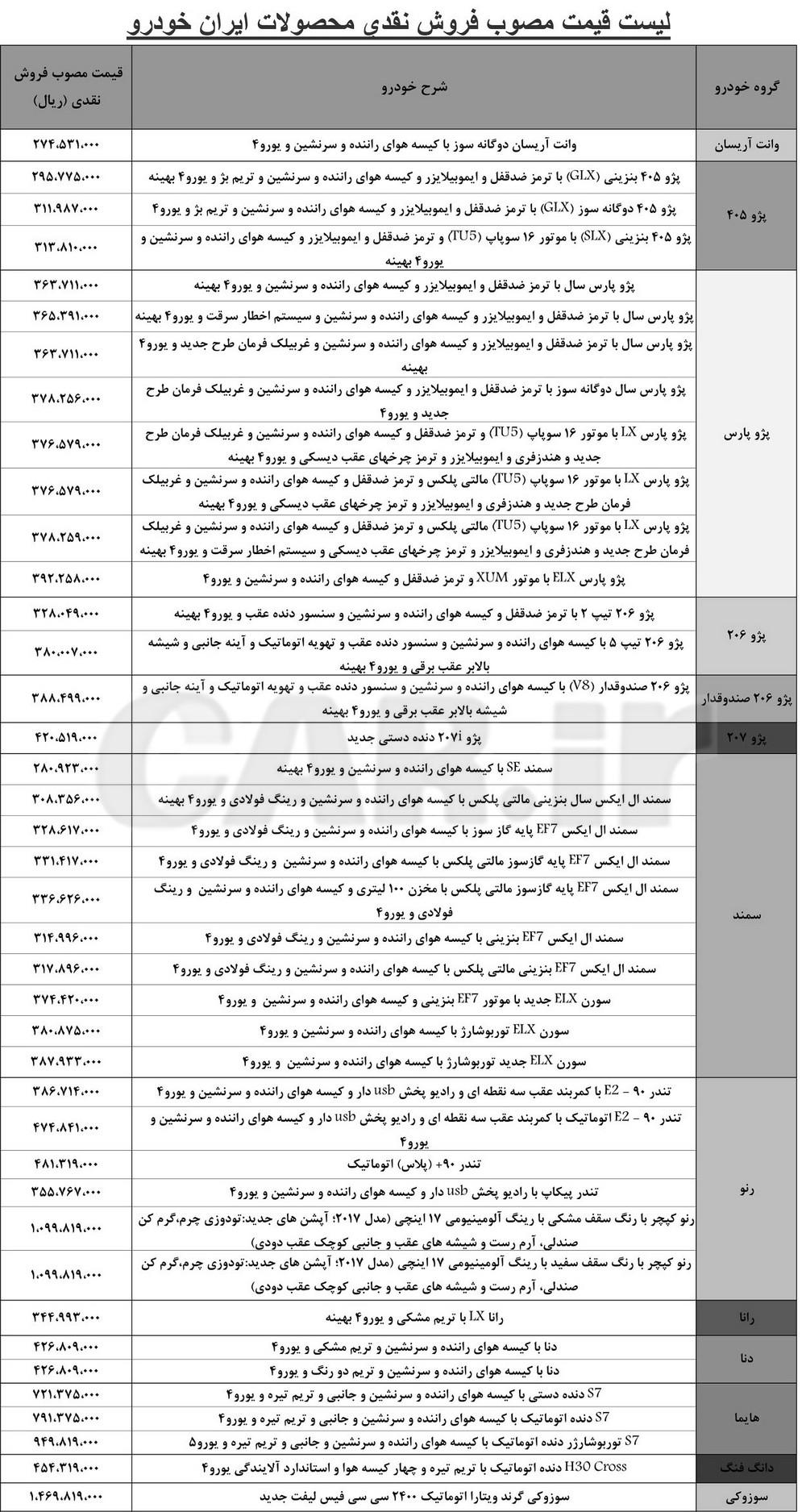 لیست قیمت کارخانهای محصولات ایران خودرو - تیر 96