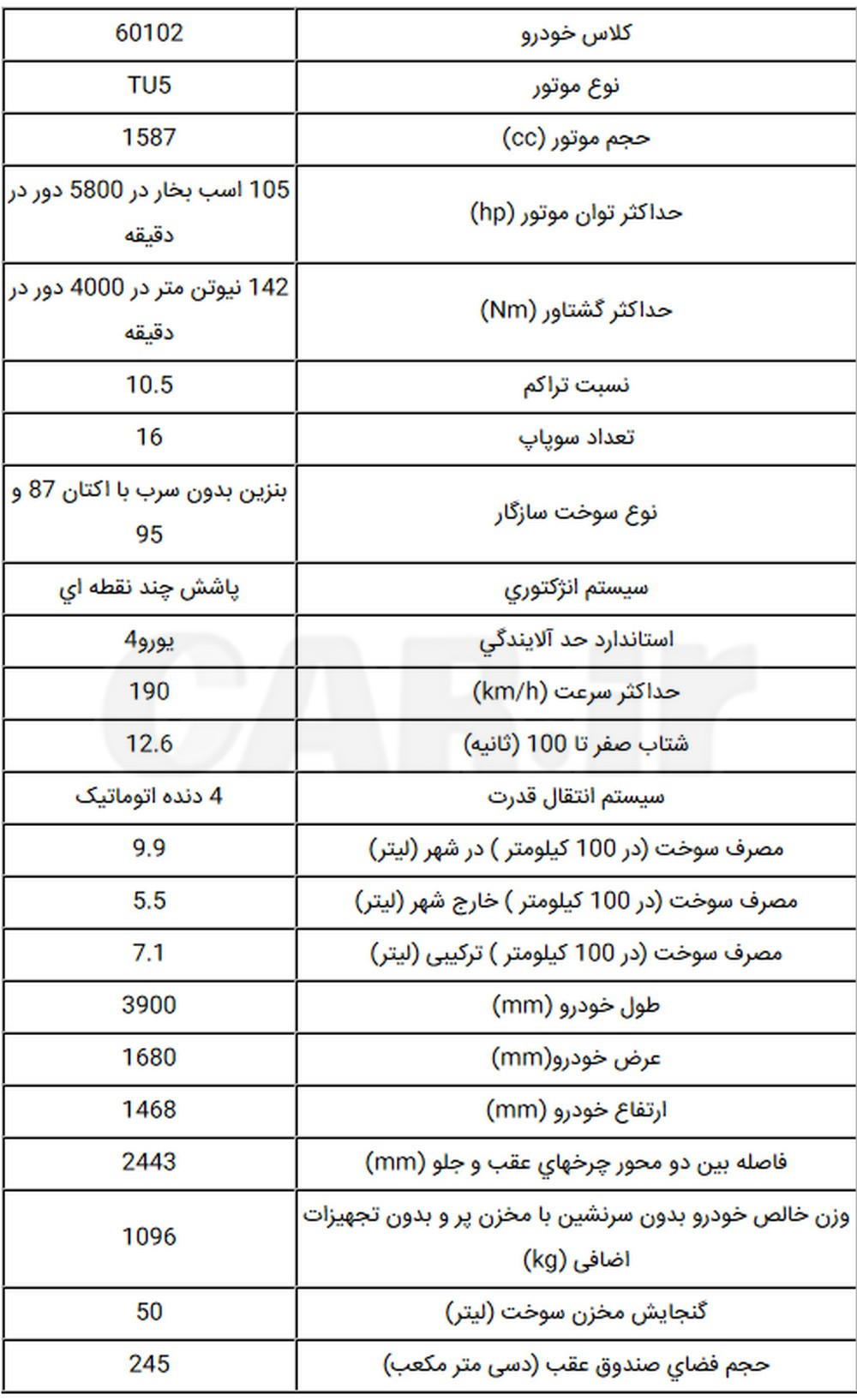 معرفی و مشخصات کامل پژو 207 جدید اتوماتیک شرکت ایران خودرو