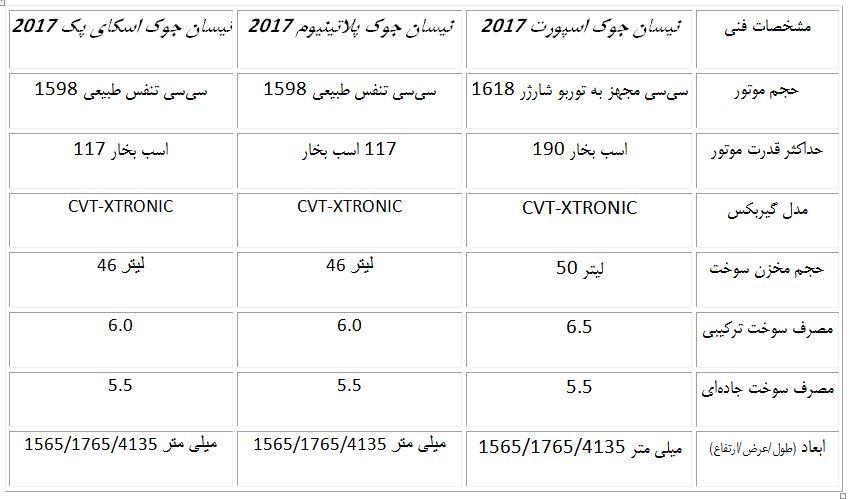 مشخصات کامل نیسان جوک تیپ توربو اسپورت 2017 در ایران