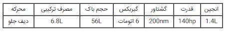 بازگشت اوپل به ایران با 6 خودروی جدید در سال 96