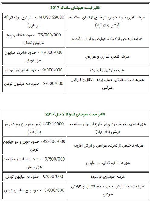 روش محاسبه قیمت خودروهای وارداتی در ایران + آنالیز قیمت