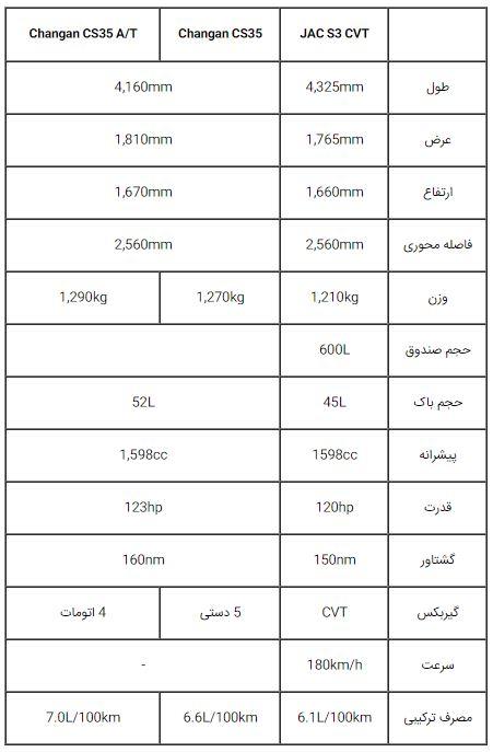 معرفی جک S3 ، دومین شاسی بلند محبوب جک در ایران - زمان پیشفروش