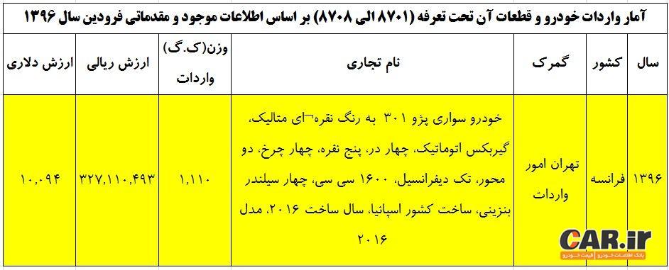 فروش پژو 508 با قیمت 2.4 برابر قیمت های جهانی ؟!!!