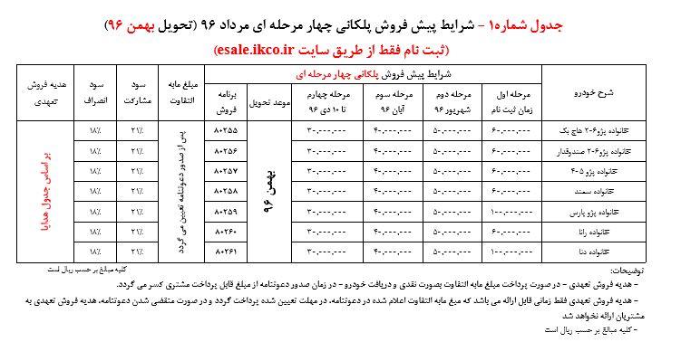 شرایط فروش پلکانی کلیه محصولات ایران خودرو مرداد 96