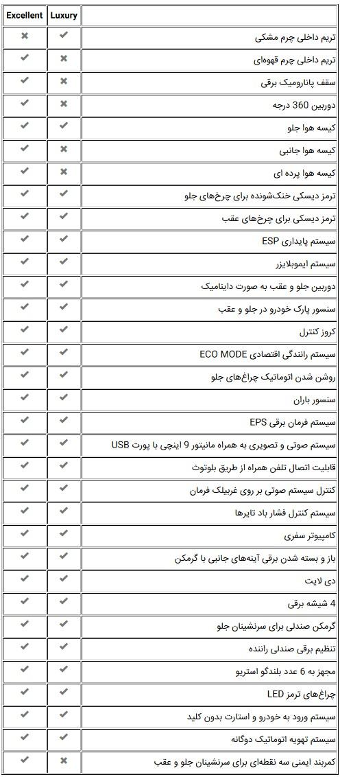 مشخصات کامل جدید ترین محصول چری در ایران ؛ تیگو 7 - مرداد 96