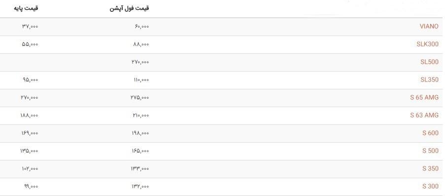 انواع مدلهای مرسدس بنز در دبی چقدر قیمت دارند؟