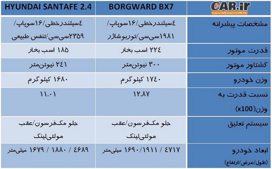 بورگوارد، مهمان آلمانی تبار روزهای آیندهی ایران