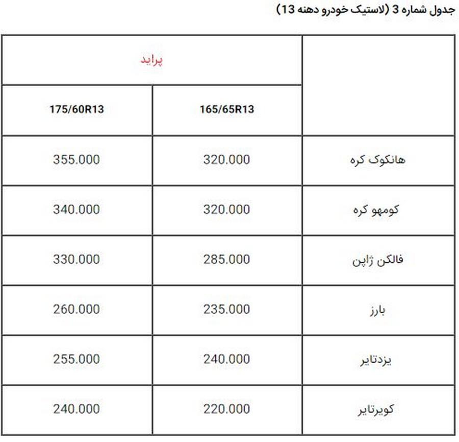 تامین 40 درصد نیاز بازار توسط لاستیک های وارداتی+جدول قیمت
