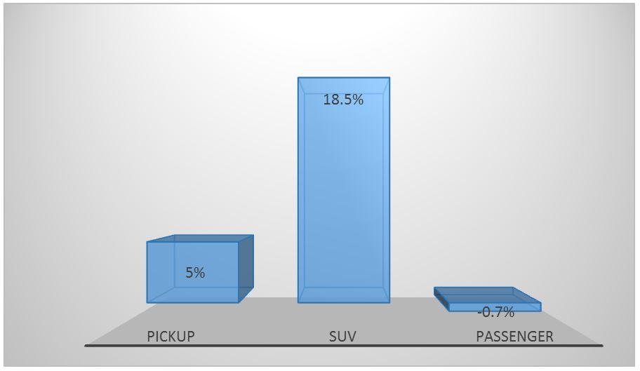 هاوال H6، چهارمین شاسی بلند پر فروش در سطح جهان