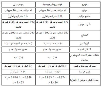معرفی مشخصات فولکس واگن پاسات در ایران + قیمت