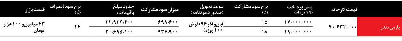 بررسی تفاوت های مدلهای رنو ال90 در ایران - شرایط فروش