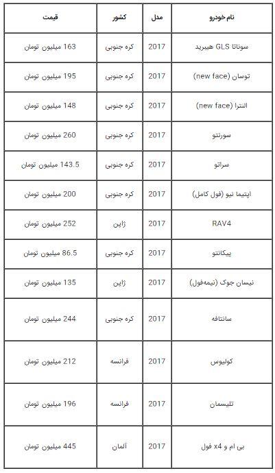 قیمت صفر پرطرفدارترین خودروهای وارداتی در بازار ایران + جدول