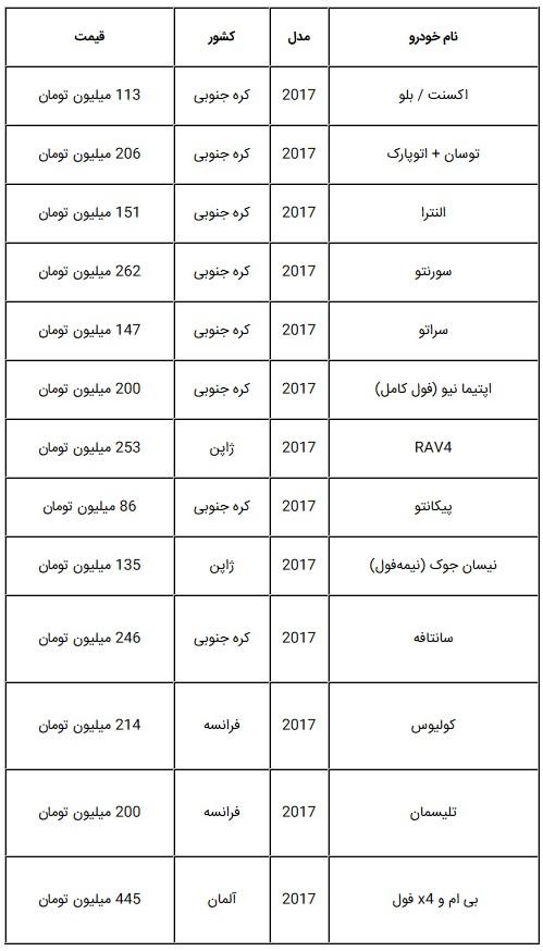 قیمت صفر خودروهای وارداتی پرطرفدار در بازار تهران + جدول
