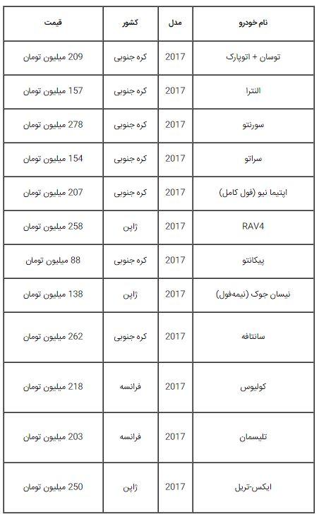 جدول نوسانات قیمت در خودروهای وارداتی