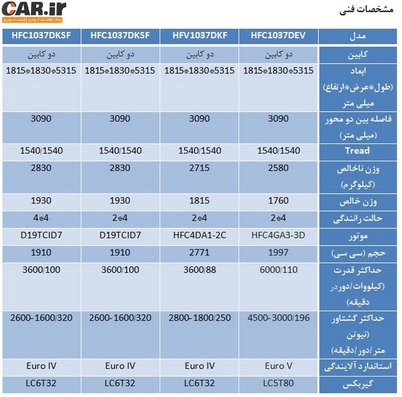 معرفی جک T6 ، پیکاپ تازه وارد کرمان موتور