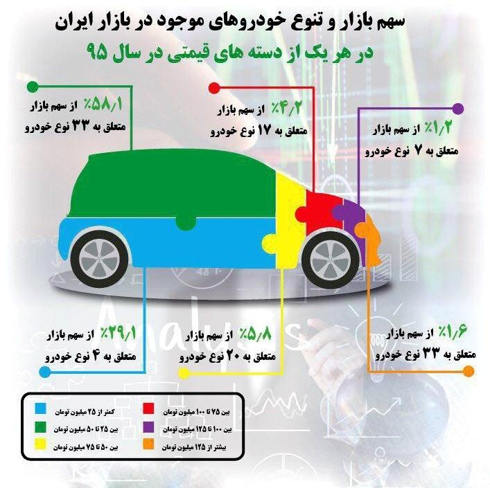 سهم ۳۰ درصدی ۴ خودرو در بازار ایران
