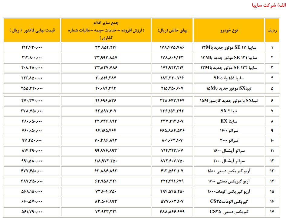 لیست قیمت جدید تمامی محصولات گروه سایپا (سایپا-پارس خودرو-زامیاد) منتشر شد / شهریور 96