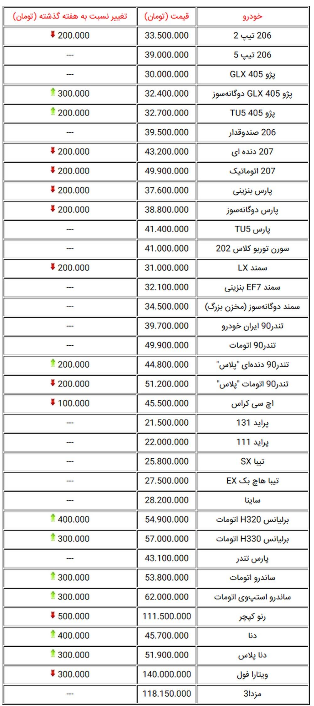 جدول قیمت خودروهای پرمتقاضی در بازار تهران