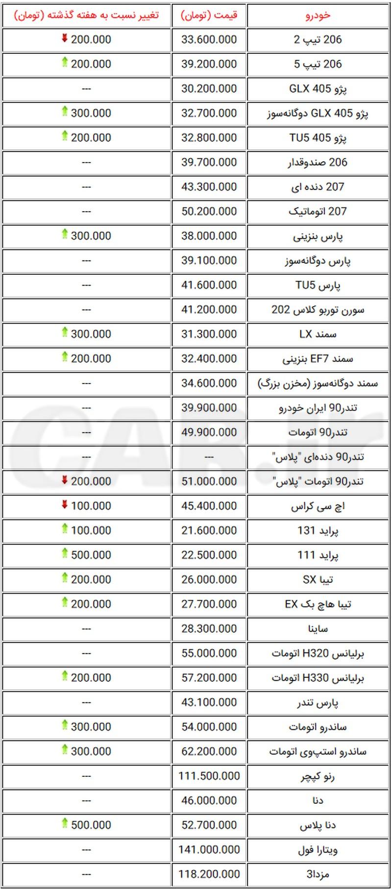 جدول قیمت پرفروشترین خودروهای تولید داخل در بازار تهران