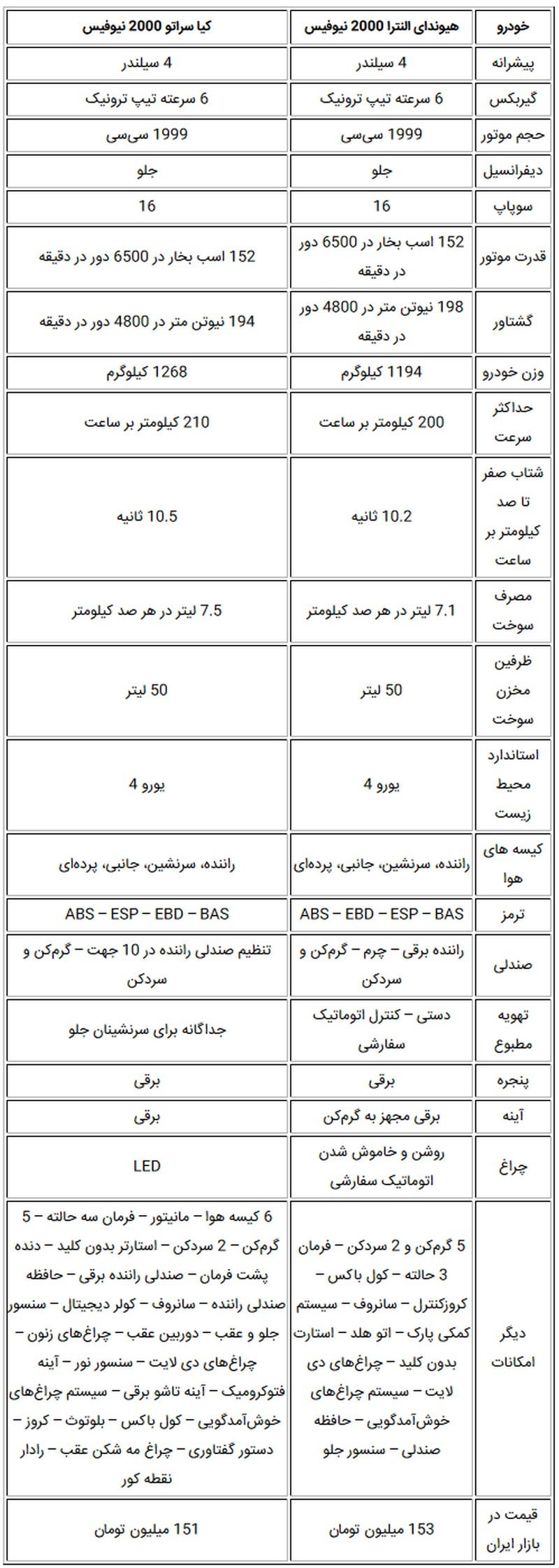 مقایسه دو سدان محبوب 150 میلیونی در بازار ایران