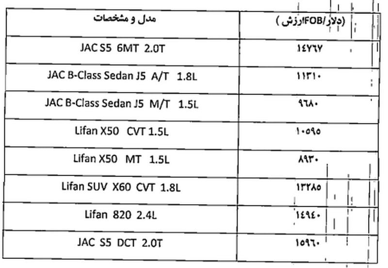 لیست قیمت خودروهای لیفان و جک مدل 2017 از سوی گمرک ایران اعلام شد
