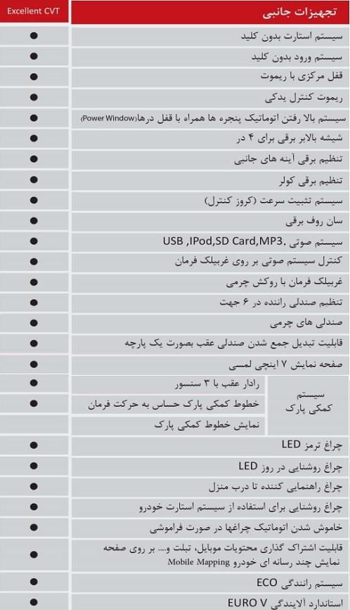 مشخصات کامل چری آریزو 5 توربو (TE) اتوماتیک محصول جدید مدیران خودرو