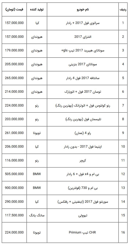 قیمت جدید خودروهای صفر وارداتی در بازار تهران + جدول