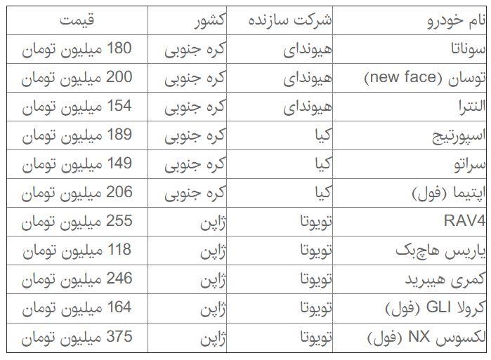 جدیدترین قیمت خودروهای وارداتی + جدول