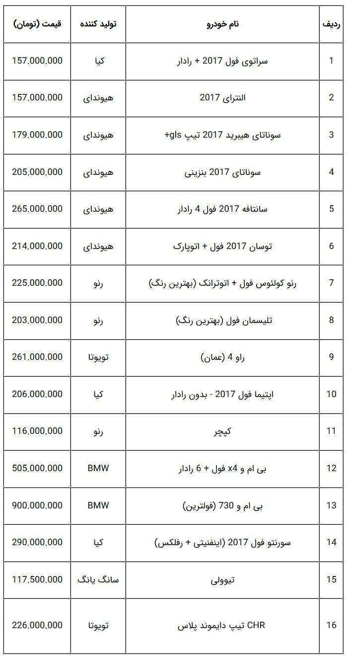 جدول قیمت خودروهای صفر وارداتی در بازار تهران - 10 آبان