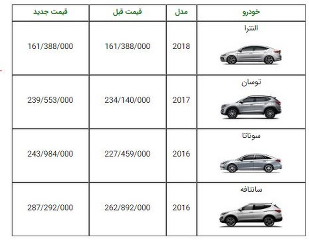 لیست قیمت جدید محصولات هیوندای آسان موتور اعلام شد