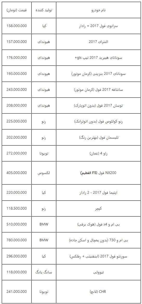 جدیدترین قیمت خودروهای وارداتی پرطرفدار در بازار ایران + جدول