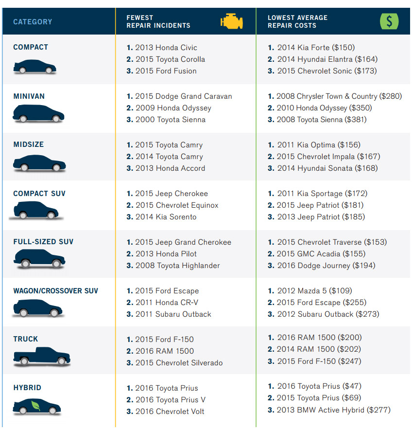 قابل اعتمادترین خودروها در جهان ؛ ژاپنیها در رتبه اول
