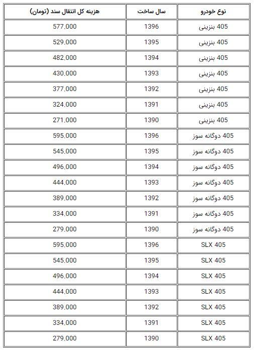 انتقال سند پژو 405 در دفاتر اسناد رسمی چقدر هزینه دارد؟