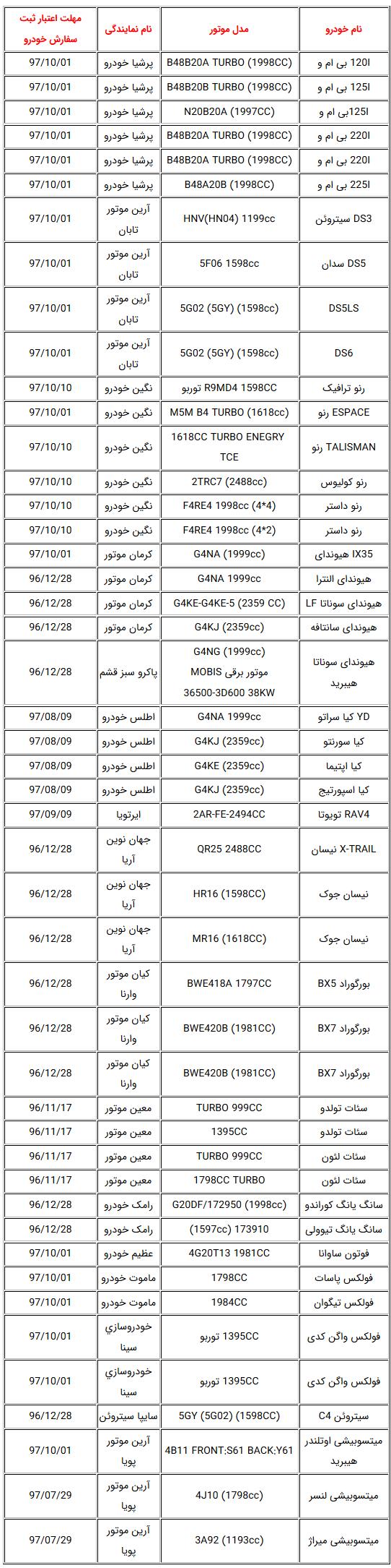 اعلام لیست خودروهای مجاز برای ورود به کشور + جدول