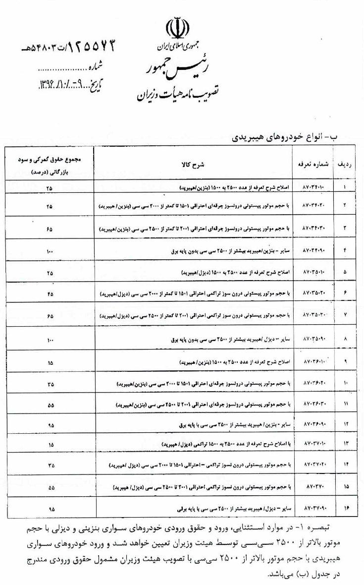 ابلاغ دستورالعمل واردات خودرو + اعلام تعرفه هیبریدیها