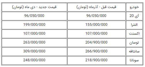قیمت های شوک آور جدید محصولات هیوندای کرمان موتور+ جدول