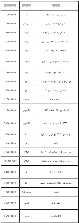جدول قیمت جدید خودروهای وارداتی در بازار تهران امروز چهارشنبه