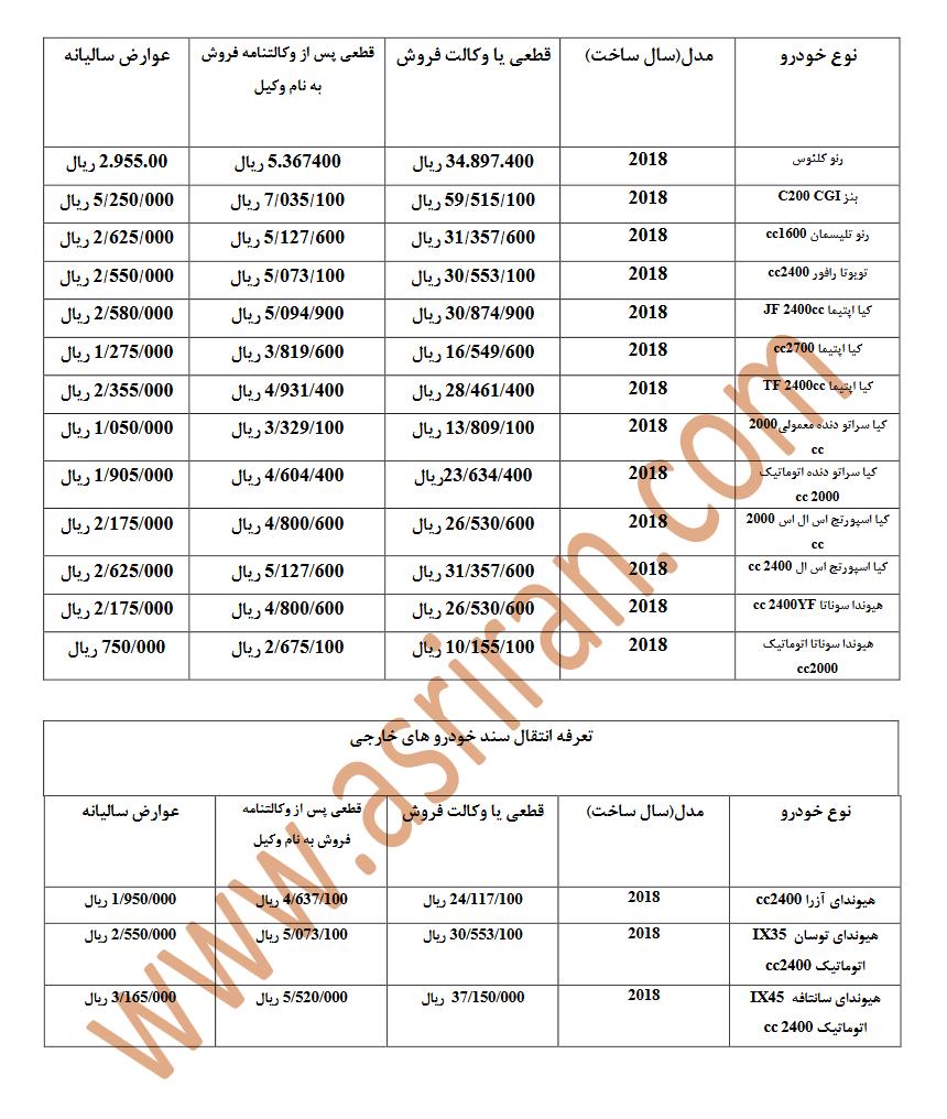اعلام هزینه انتقال سند 16 خودرودی وارداتی 2018 +جدول