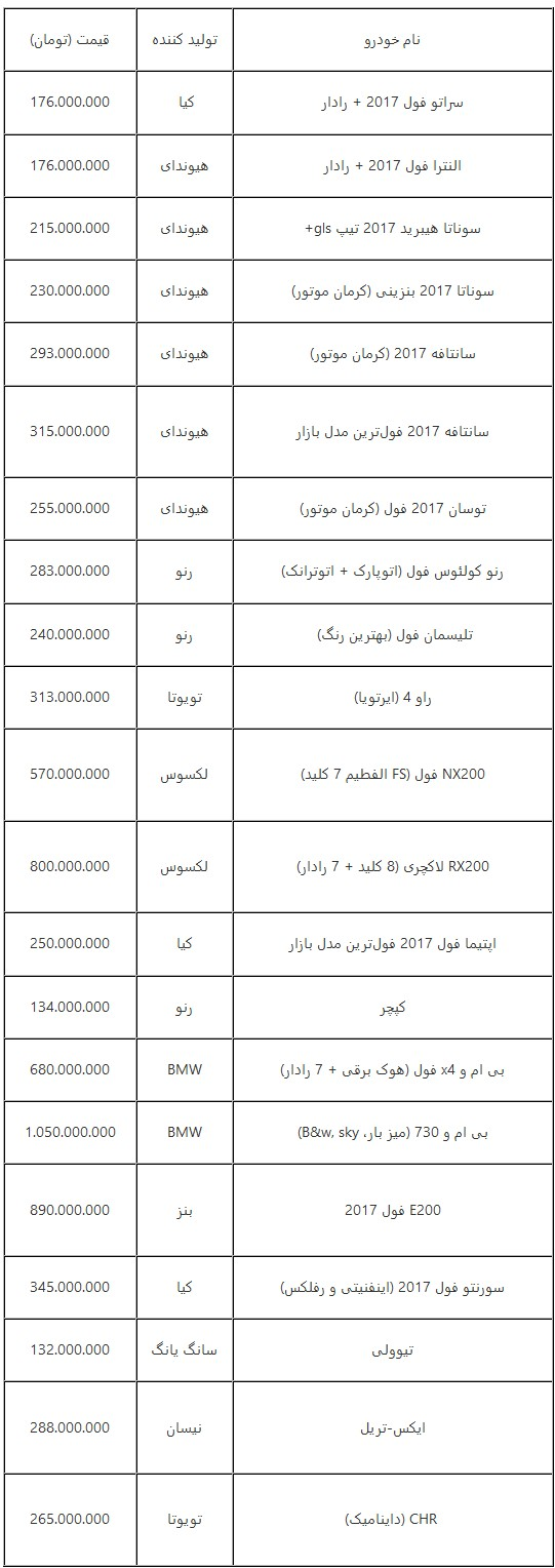 جدول قیمت جدید خودروهای وارداتی در بازار امروز تهران