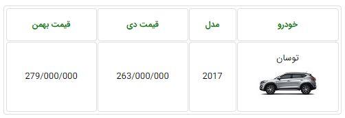 مشخص شدن قیمت جدید هیوندای توسان 2017 در ایران - بهمن 96