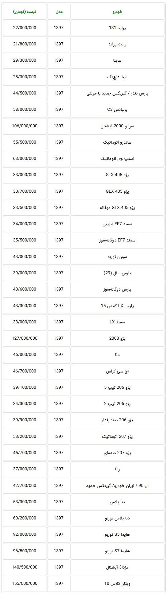 جدول قیمت جدید خودروهای تولید داخل مدل 97 در بازار تهران