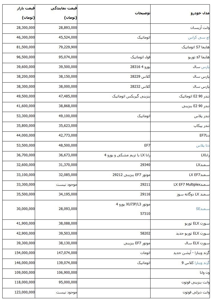جدول قیمت انواع محصولات ایران خودرو در نمایندگی و بازار- بهمن 96