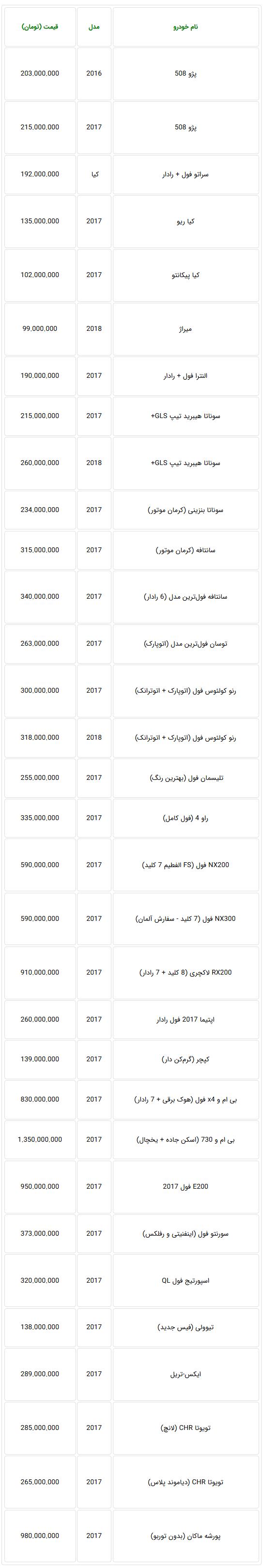 فروش خودروهای وارداتی در بازار به صفر نزدیک شد + جدول قیمت