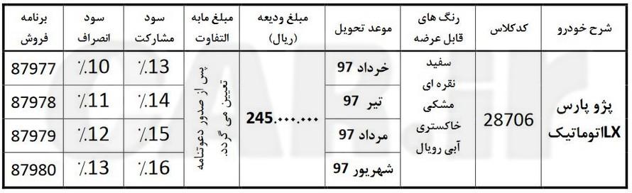 شرایط جدید پیش فروش پژو پارس TU5 اتوماتیک - بهمن 96
