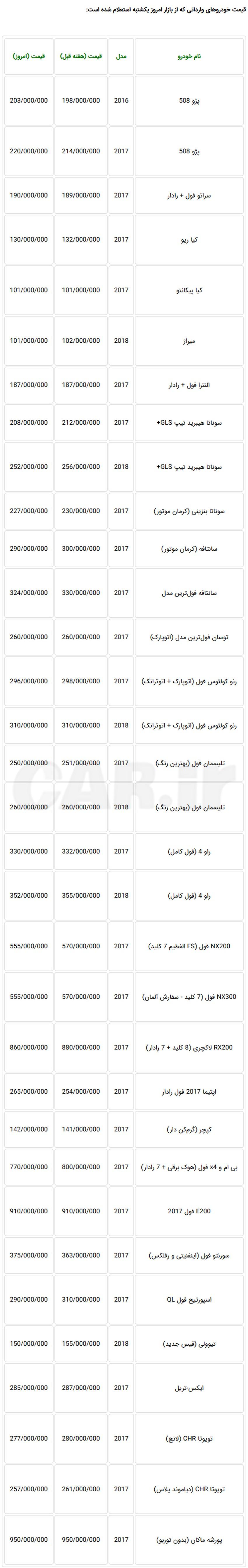 کاهش قیمت مجدد خودروهای وارداتی در بازار تهران + جدول